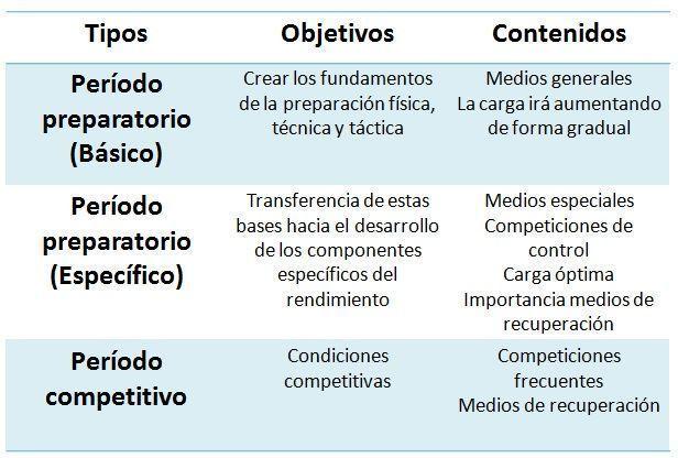 objetivos de cada periodo de preparación