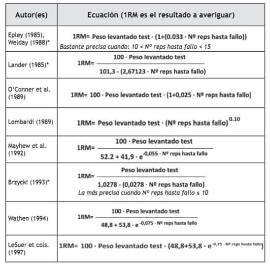 ecuaciones-repeticion-maxima