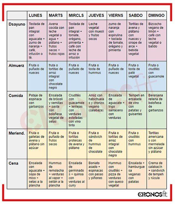 Dieta Vegana Semanal I