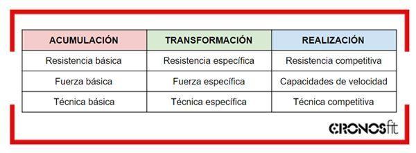periodizacion-atr-III