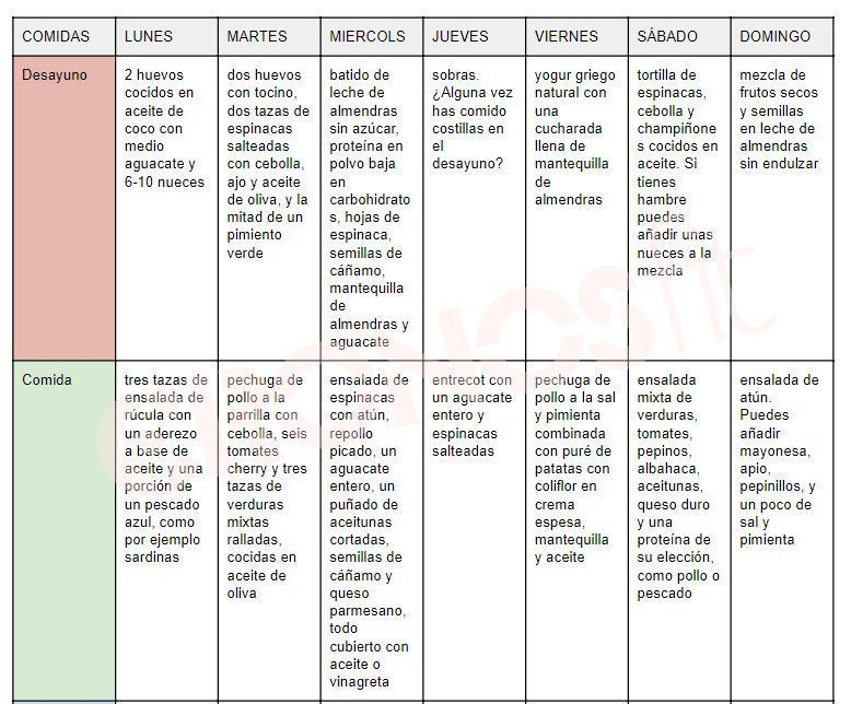 Ejemplo Dieta cetogénica semanal