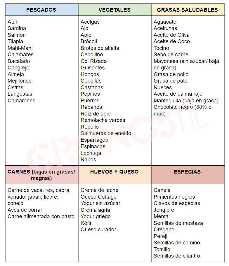 Lista de alimentos recomendables en dieta ceto