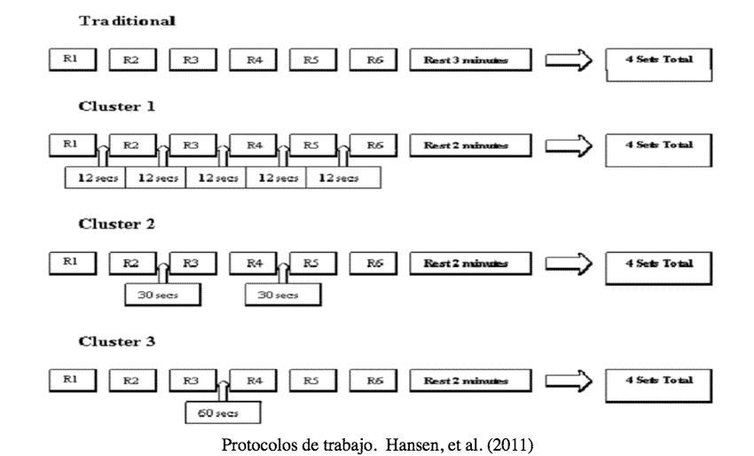 Protocolo de trabajo por clusters