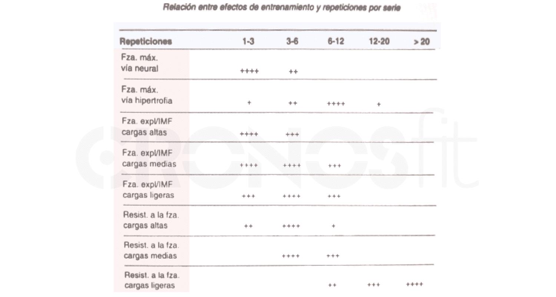 cuantas repeticiones de ejercicios según objetivos