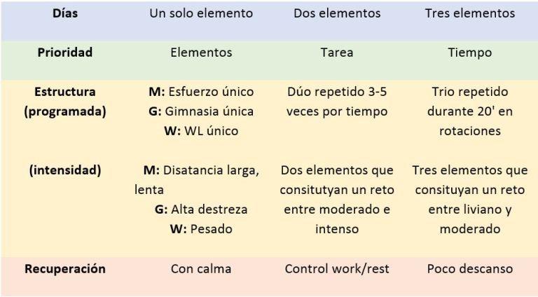Estructura WOD de CrossFit